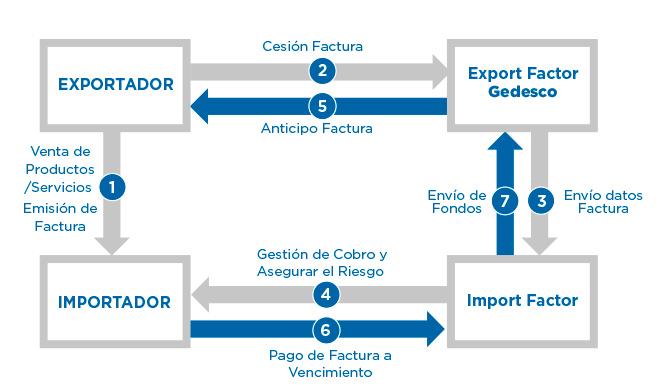 funcionamiento del factoring internacional